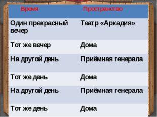 Время Пространство Один прекрасный вечер Театр «Аркадия» Тот же вечер Дома Н