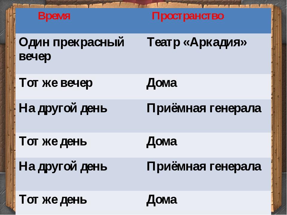 Время Пространство Один прекрасный вечер Театр «Аркадия» Тот же вечер Дома Н...