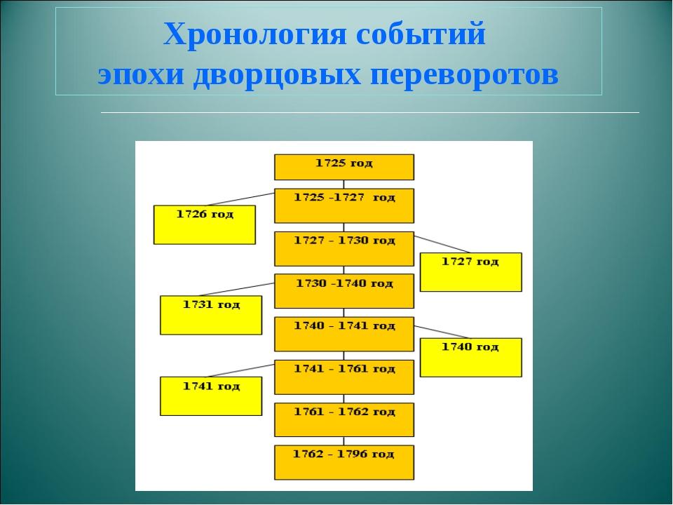 Хронология событий эпохи дворцовых переворотов