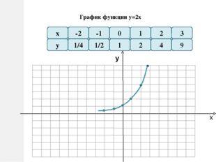 График функции у = х -2 -1 у 2 4 1 1/2 1/4 х 2 1 0 -3 9