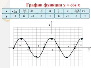 График функции у = сtg x х у у -1 - - - х П 0  - 2 -2 - 0 1 0 Меню