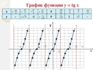 х у F=2+у(х) F=у(х) График функции F = a + y (x), если а0 сдвигается вдоль о