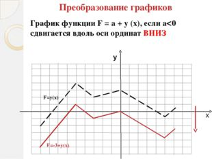 у = cos x х у - у 0 1 -1 0 1 0 х 0 0  - 2 -2 2 - -1 0 1 2  у = cos x +1
