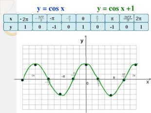 х у F=у(х) F=у(х-2) Все точки графика функции F = y (x-а), сдвигается вдоль о