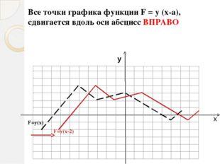 х у F=у(х) F=0,5у(х) Все точки графика функции F = m y (x), получаются из точ