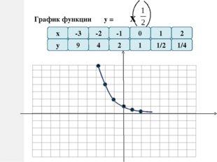 Показательная функция Функция у=ax, где a- заданное число, больше нуля и не