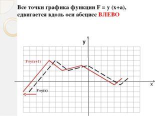 х у F=у(х) F=-у(х) График функции F = -y (x) получается, если построить линию