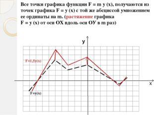 Меню Преобразование графиков График функции y = f(x) смещается: y = а + f(x),