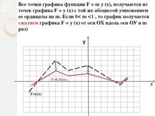 Логарифмическая функция Изобразите схематически эскизы графиков функций: y =