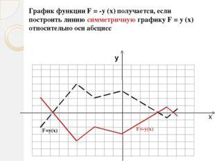 Тригонометрические функции 1. Сравните числа: sin и sin 0,1 П cos и cos 0,1