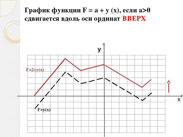 х у 0 1 4 9 16 у 0 1 2 3 4 х у= у= +1 -3,5 у=