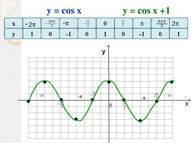 х у F=у(х) F=у(х-2) Все точки графика функции F = y (x-а), сдвигается вдоль о...