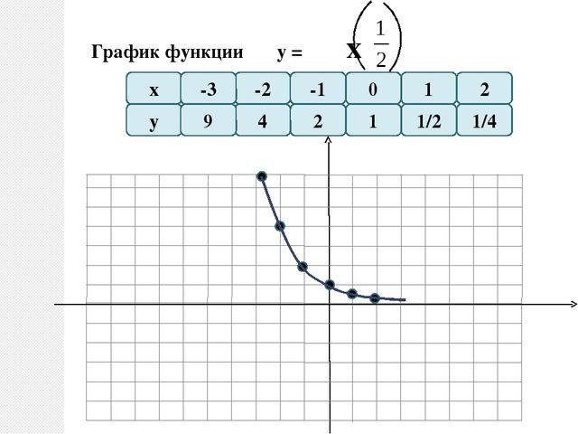 Показательная функция Функция у=ax, где a- заданное число, больше нуля и не...