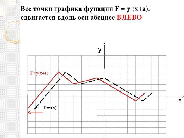 х у F=у(х) F=-у(х) График функции F = -y (x) получается, если построить линию...