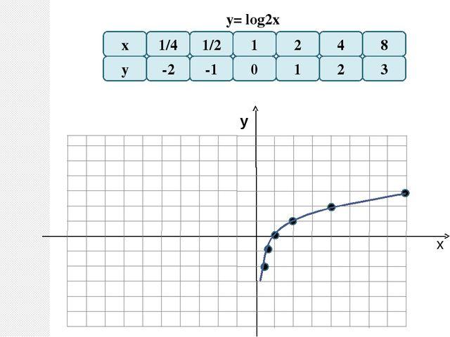 х у y= log x 1/4 1/2 у 1 2 0 -1 -2 -3 х 8 4 2 1