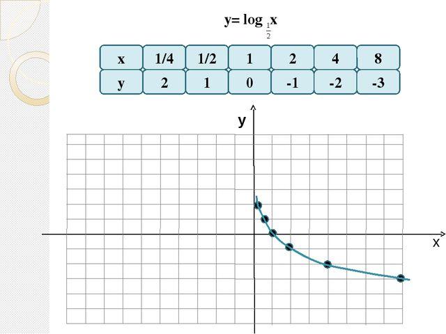 Логарифмическая функция Функция у = log a x, где а – заданное число, больше н...