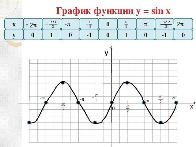 График функции у = tg x х у - - у - - -1 - 0 х 0 - 0  - 2 -2 - 1 -