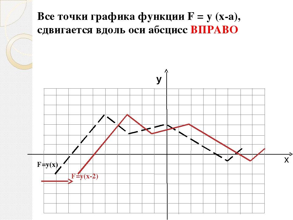 х у F=у(х) F=0,5у(х) Все точки графика функции F = m y (x), получаются из точ...