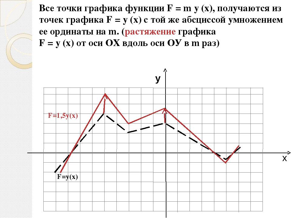 Меню Преобразование графиков График функции y = f(x) смещается: y = а + f(x),...