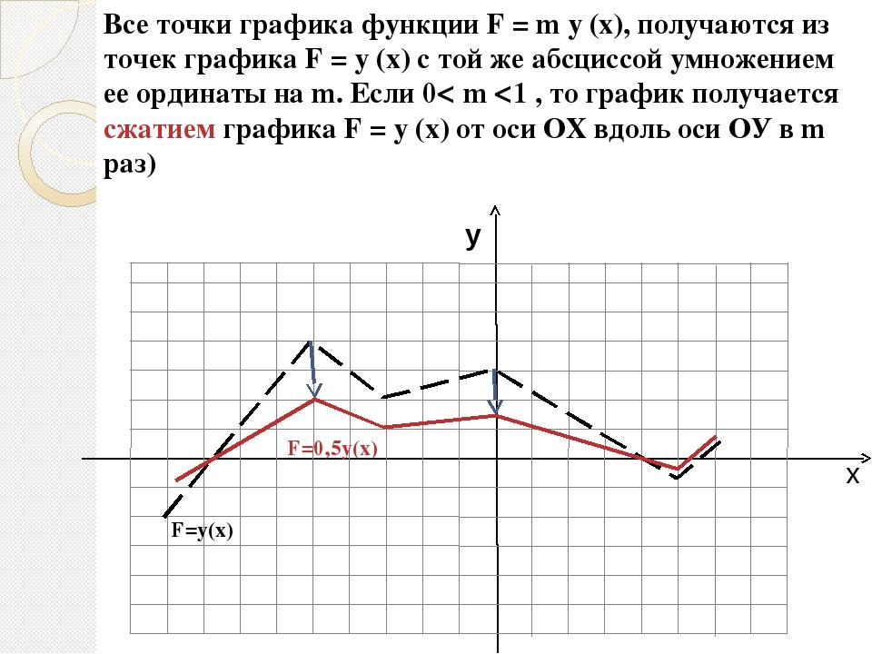 Логарифмическая функция Изобразите схематически эскизы графиков функций: y =...