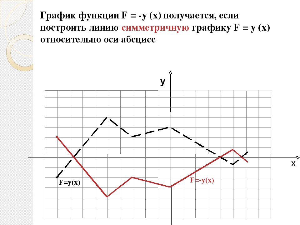 Тригонометрические функции 1. Сравните числа: sin и sin 0,1 П cos и cos 0,1...