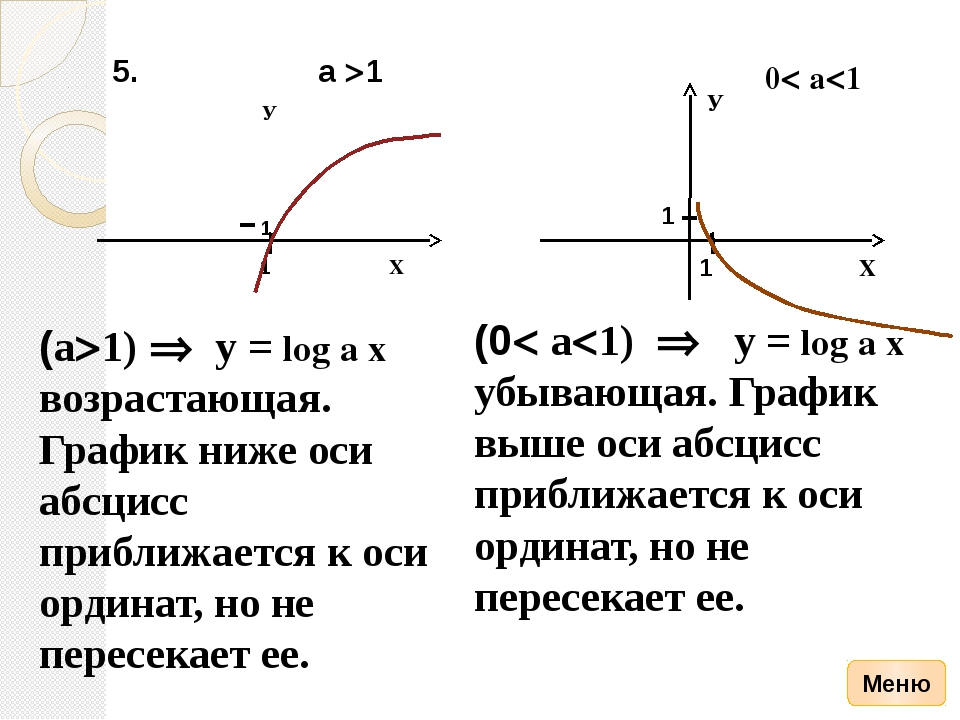 График функции у = cos x х у - у 0 1 -1 0 1 0 х 0 0  - 2 -2 2 - -1 0 1...