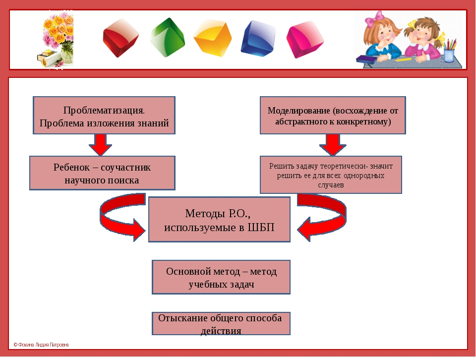Проблематизация. Проблема изложения знаний Моделирование (восхождение от абс...
