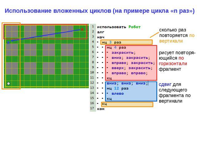 Использование вложенных циклов (на примере цикла «n раз») рисует повторя-ющий...