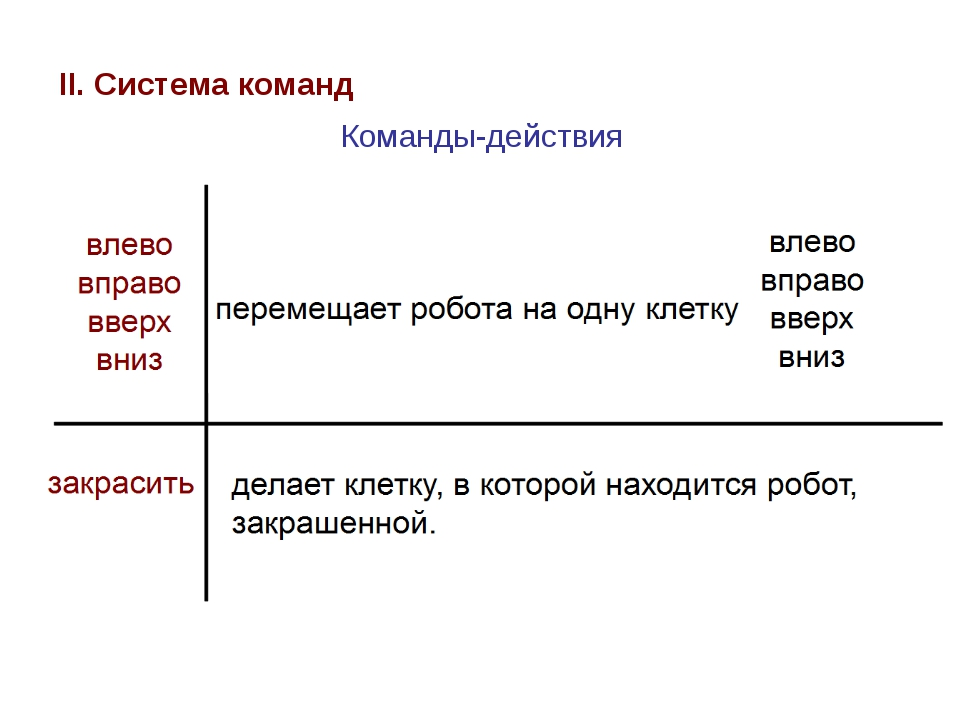 II. Система команд Команды-действия