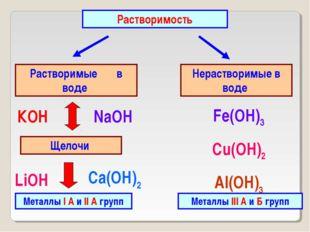 Растворимость Растворимые в воде Нерастворимые в воде Щелочи Металлы I А и II