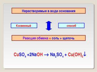 Нерастворимые в воде основания Реакция обмена = соль + щелочь Косвенный спосо