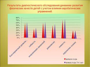 Результаты диагностического обследования динамики развития физических качеств