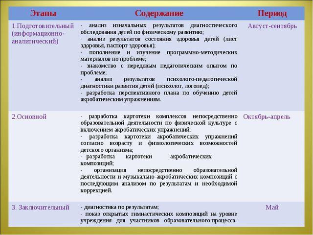 ЭтапыСодержаниеПериод 1.Подготовительный (информационно- аналитический) ан...