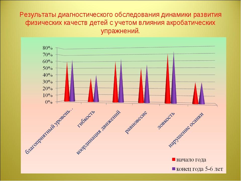 Результаты диагностического обследования динамики развития физических качеств...