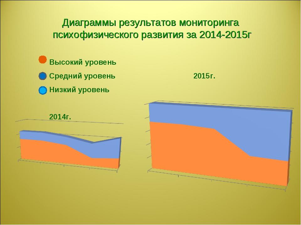 Диаграммы результатов мониторинга психофизического развития за 2014-2015г Выс...