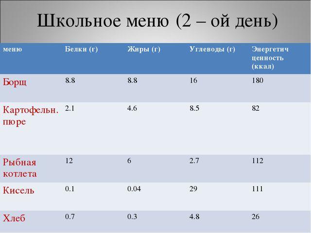Школьное меню (2 – ой день) менюБелки (г)Жиры (г)Углеводы (г)Энергетич це...