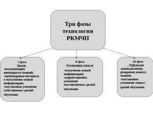 -получение новой информации; -корректировка учеником поставленных целей обуче