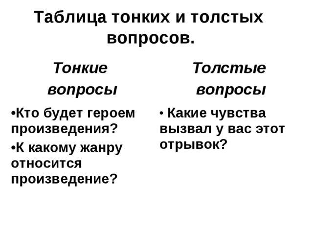 Таблица тонких и толстых вопросов.