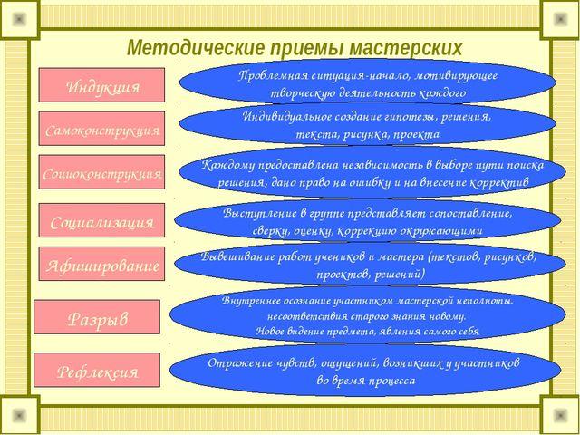 Методические приемы мастерских Индукция Самоконструкция Социоконструкция Соци...