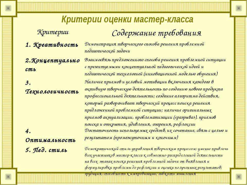 Критерии оценки мастер-класса КритерииСодержание требования 1. Креативность...