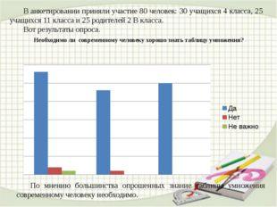 В анкетировании приняли участие 80 человек: 30 учащихся 4 класса, 25 учащихс