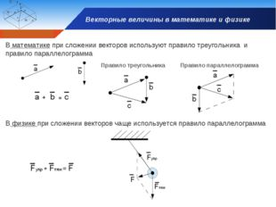 Векторные величины в математике и физике В математике при сложении векторов и