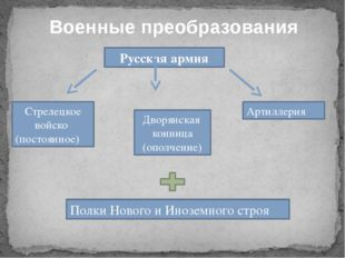 Военные преобразования Русская армия Стрелецкое войско (постоянное) Дворянска
