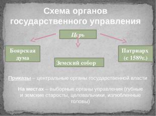 Схема органов государственного управления Царь Боярская дума Патриарх (с 1589