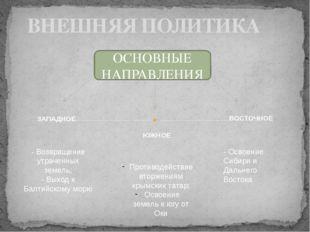ВНЕШНЯЯ ПОЛИТИКА ОСНОВНЫЕ НАПРАВЛЕНИЯ - Возвращение утраченных земель; - Выхо