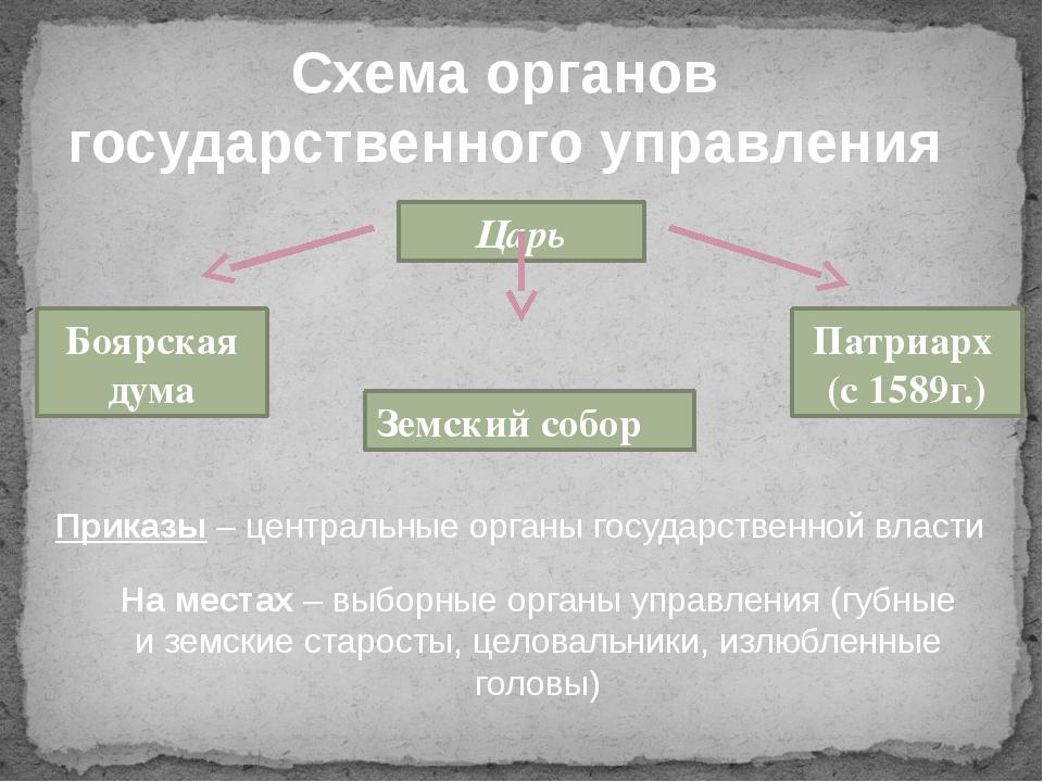 Схема органов государственного управления Царь Боярская дума Патриарх (с 1589...