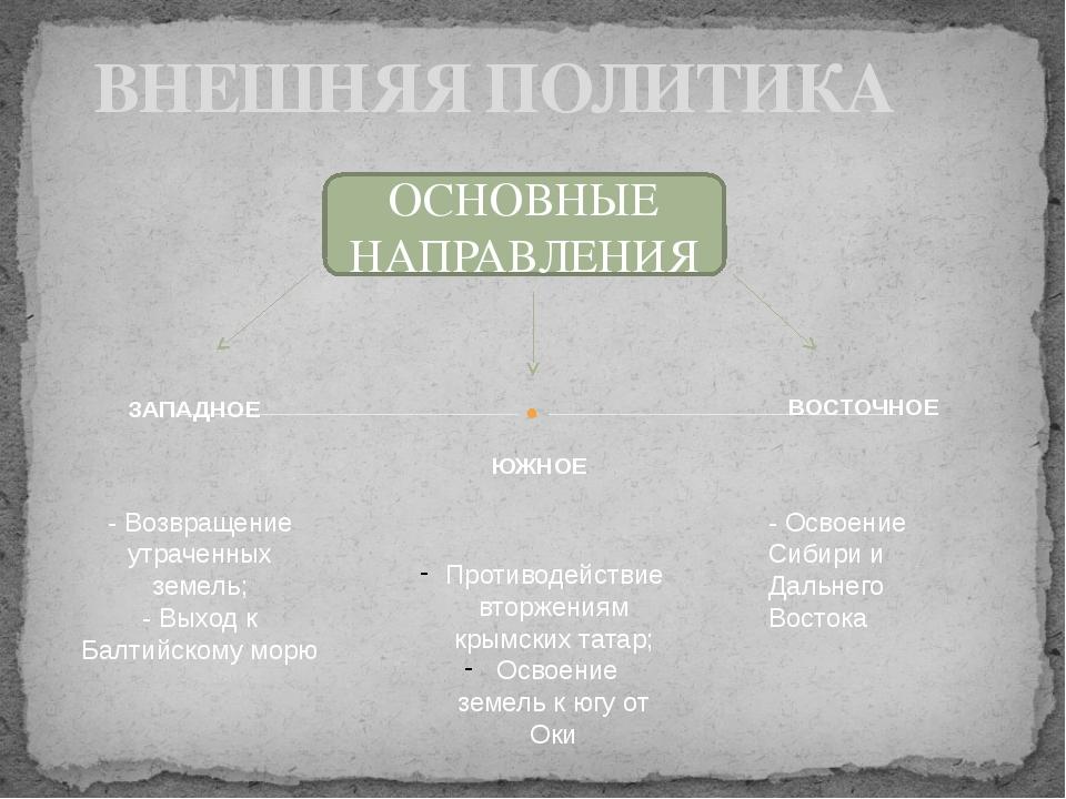 ВНЕШНЯЯ ПОЛИТИКА ОСНОВНЫЕ НАПРАВЛЕНИЯ - Возвращение утраченных земель; - Выхо...