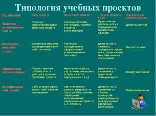 Типология учебных проектов  Тип проекта: Практико – ориентирован-ный Цель п