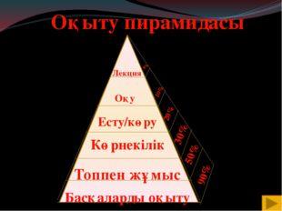 Лекция Оқу Есту/көру Көрнекілік Басқаларды оқыту Топпен жұмыс Оқыту пирамида