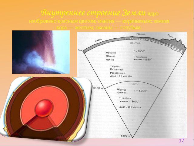 Внутреннее строение Земли: ядро изображено красным цветом; мантия — коричневы...
